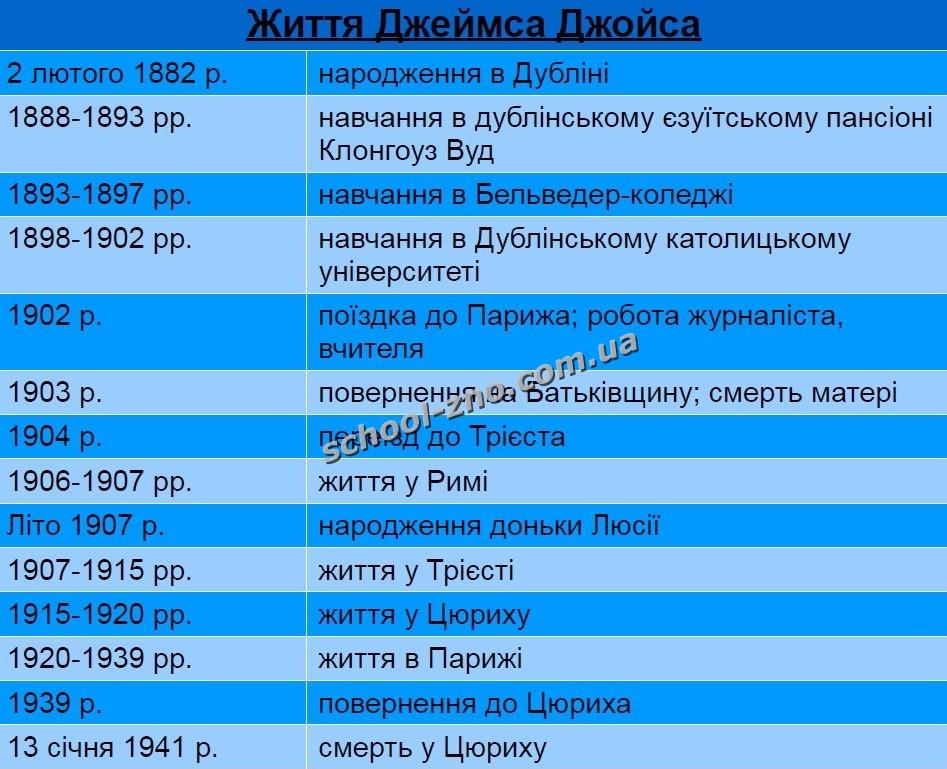 1 розглянути таблицю періодизація української літератури в посібнику українська література у таблицях і схемах